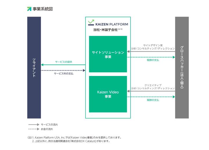 kaizen platformの事業系統図