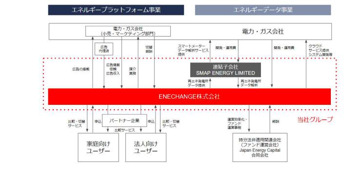 ENECHANGEのビジネスモデル