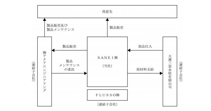 SANEIの事業系統