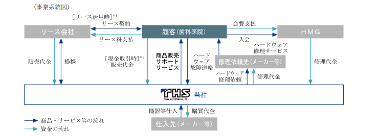 東和システムの事業系統図