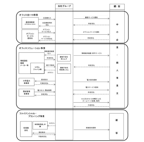 東名の事業系統図