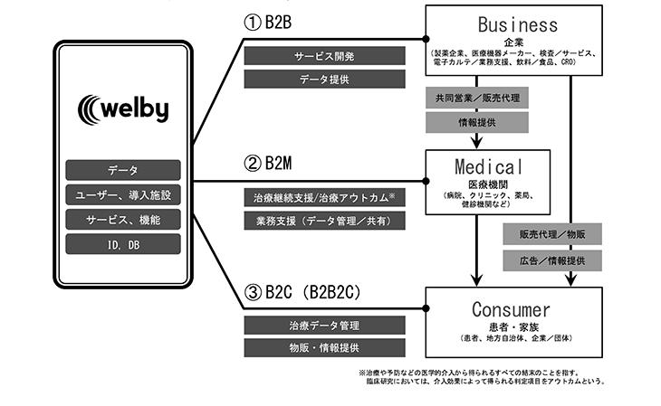 welbyの事業系統図