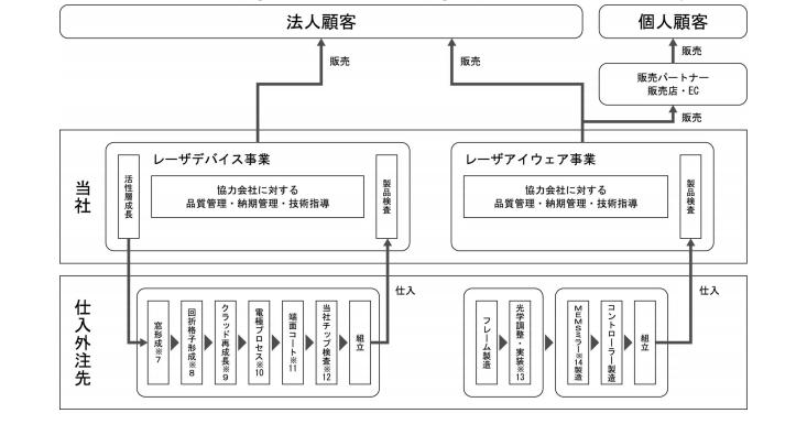 QDレーザの事業系統図