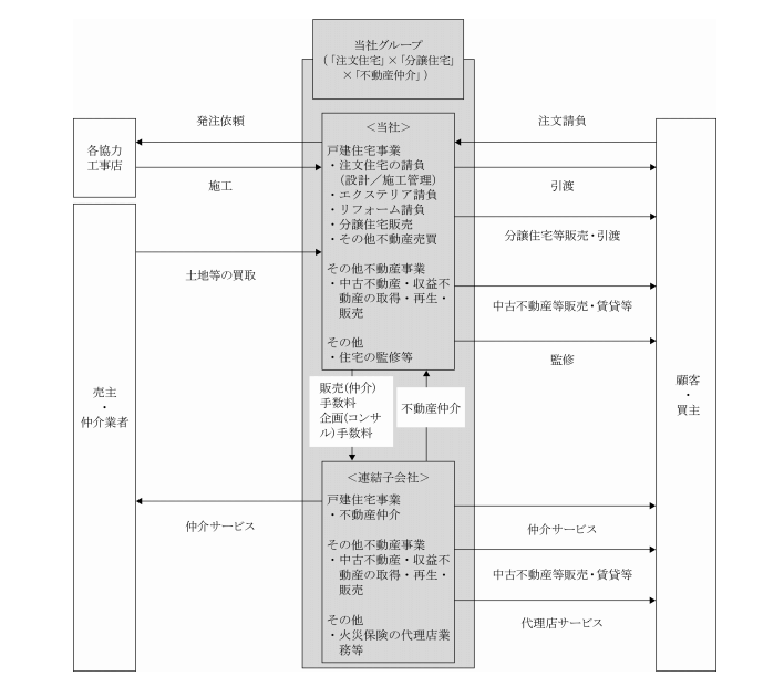 アールプランナーの事業系統図
