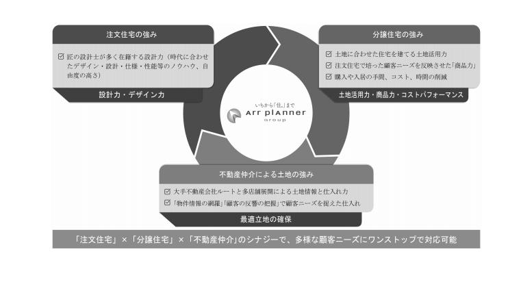 アールプランナーの事業の特徴