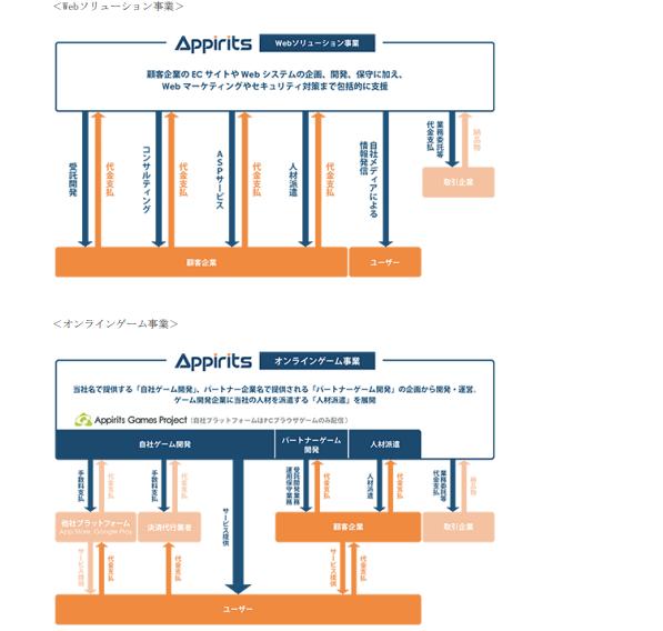 アピリッツの事業系統図