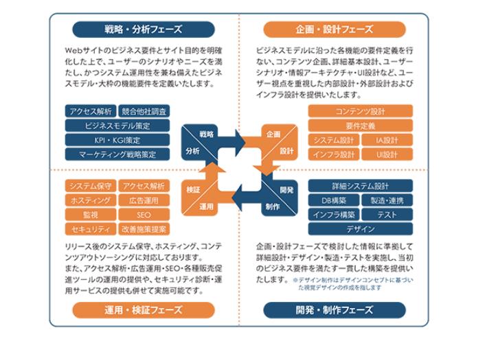 ウェブソリューション事業のビジネスモデル