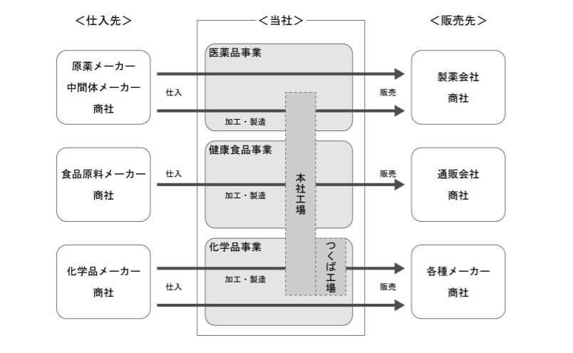 室町ケミカルの事業系統図