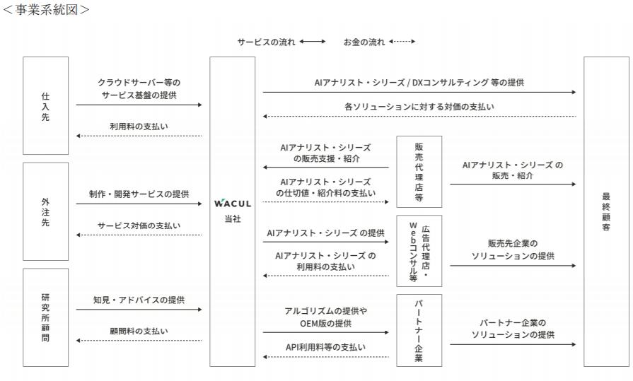 WACULの事業系統図