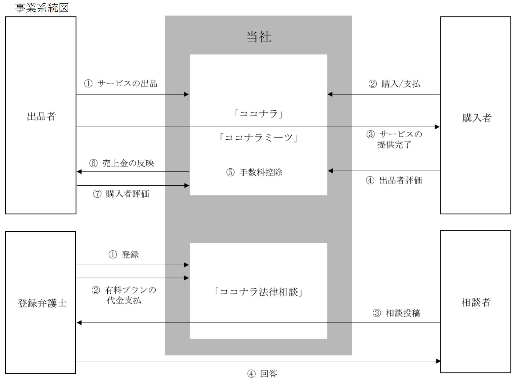 ココナラの事業系統図