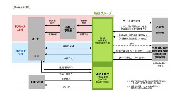 T.S.Iの事業系統図