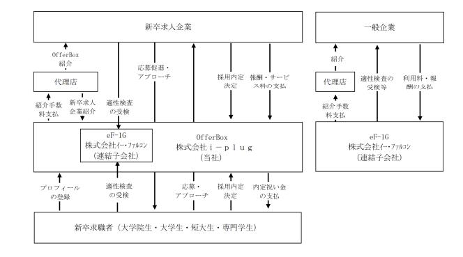 i-plugの事業系統図