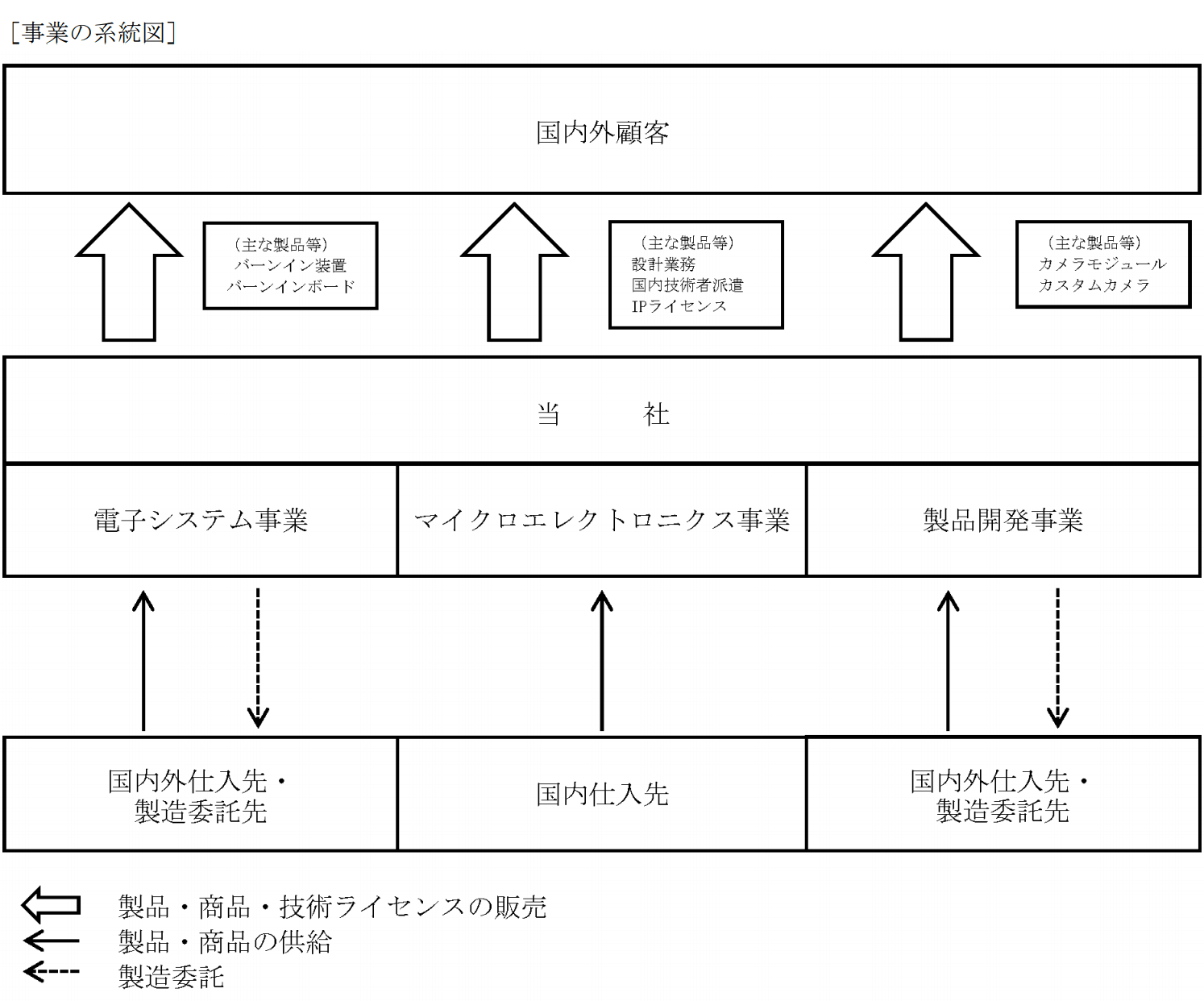 シキノハイテックの事業系統図